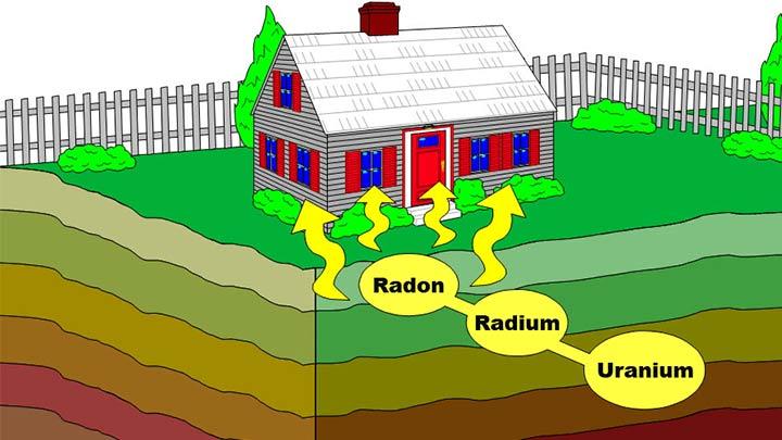 radon gazının zararı